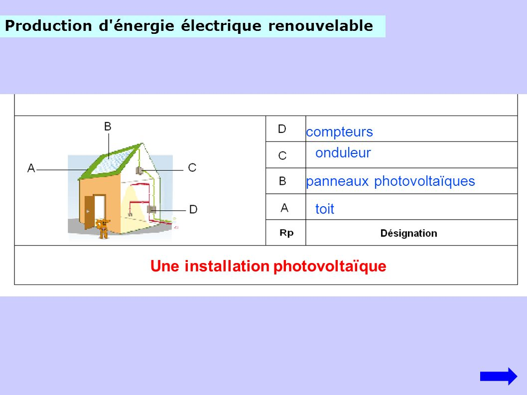 96 panneaux photovoltaïques sur le toit du gymnase Unité de mesure l énergie électrique Le watt-heure Symbole de cette unité Wh Énergie consommée ou produite par un appareil de puissance 1 Watt qui fonctionne pendant 1 heure Un panneau de puissance 205 Watt qui fonctionne à plein rendement pendant 1 heure fournit 205 Wh