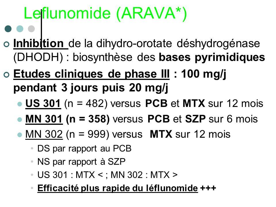 Leflunomide (ARAVA*) Inhibition de la dihydro-orotate déshydrogénase (DHODH) : biosynthèse des bases pyrimidiques Etudes cliniques de phase III : 100
