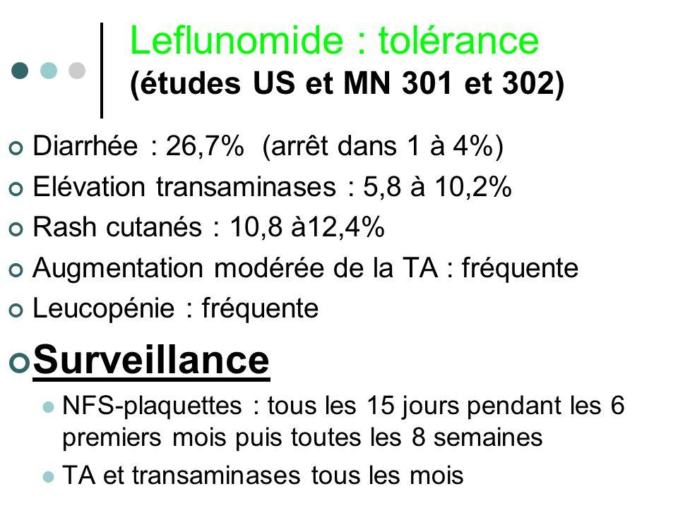 Leflunomide : tolérance (études US et MN 301 et 302) Diarrhée : 26,7% (arrêt dans 1 à 4%) Elévation transaminases : 5,8 à 10,2% Rash cutanés : 10,8 à1