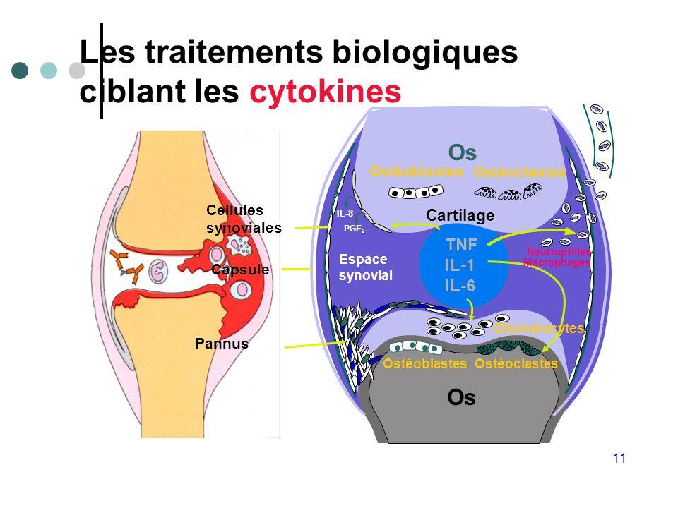 Les traitements biologiques ciblant les cytokines
