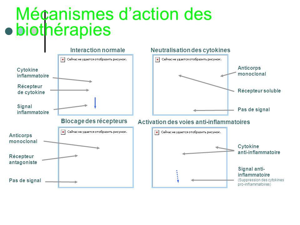 Mécanismes daction des biothérapies Cytokine inflammatoire Interaction normaleNeutralisation des cytokines Blocage des récepteurs Activation des voies