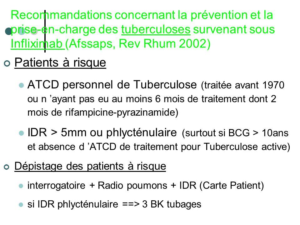 Recommandations concernant la prévention et la prise-en-charge des tuberculoses survenant sous Infliximab (Afssaps, Rev Rhum 2002) Patients à risque A