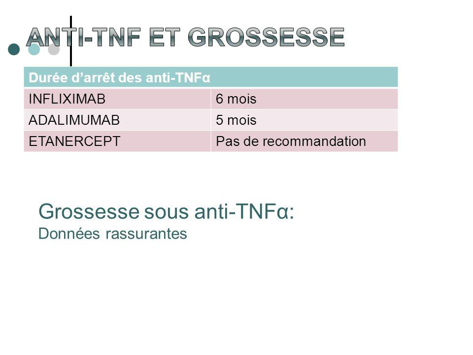 Durée darrêt des anti-TNFα INFLIXIMAB6 mois ADALIMUMAB5 mois ETANERCEPTPas de recommandation Grossesse sous anti-TNFα: Données rassurantes