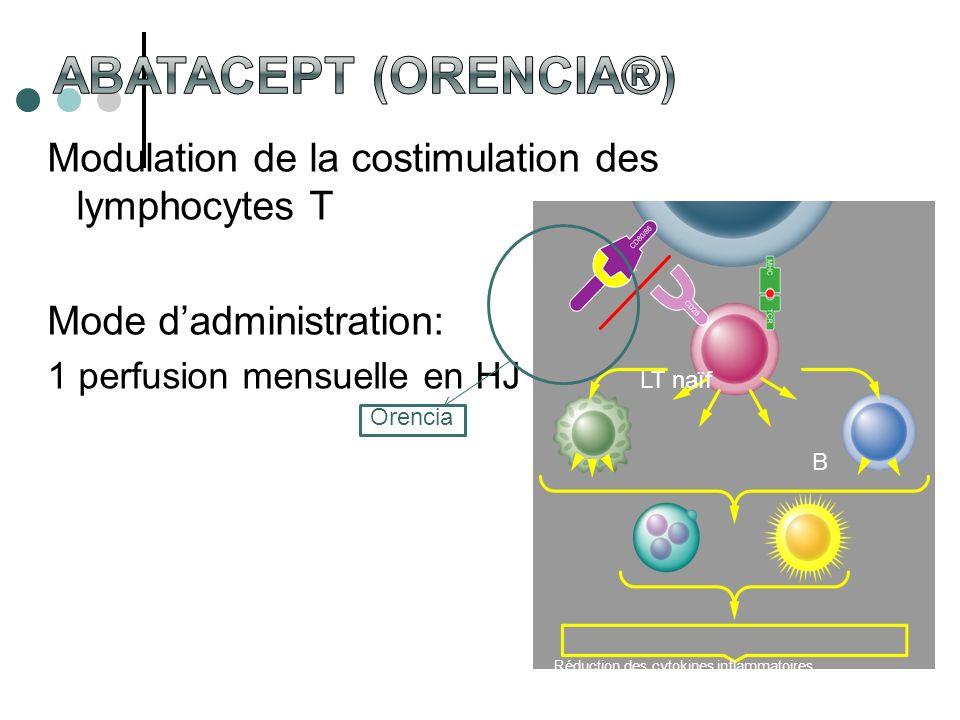 Modulation de la costimulation des lymphocytes T Mode dadministration: 1 perfusion mensuelle en HJ LT naïf B Orencia Réduction des cytokines inflammat