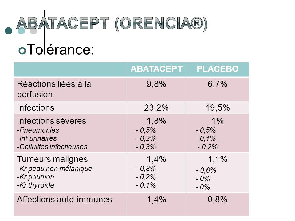 Tolérance: ABATACEPTPLACEBO Réactions liées à la perfusion 9,8%6,7% Infections23,2%19,5% Infections sévères -Pneumonies -Inf urinaires -Cellulites inf
