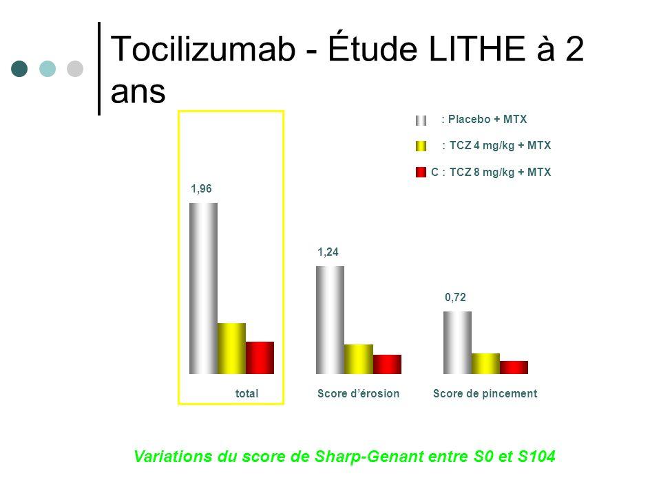 Tocilizumab - Étude LITHE à 2 ans Variations du score de Sharp-Genant entre S0 et S104 1,96 1,24 0,72 0,58 0,34 0,24 0,37 0,22 0,15 0,0 0,5 1,0 1,5 2,