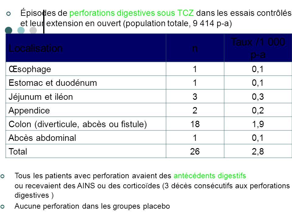 La Lettre du Rhumatologue Épisodes de perforations digestives sous TCZ dans les essais contrôlés et leur extension en ouvert (population totale, 9 414