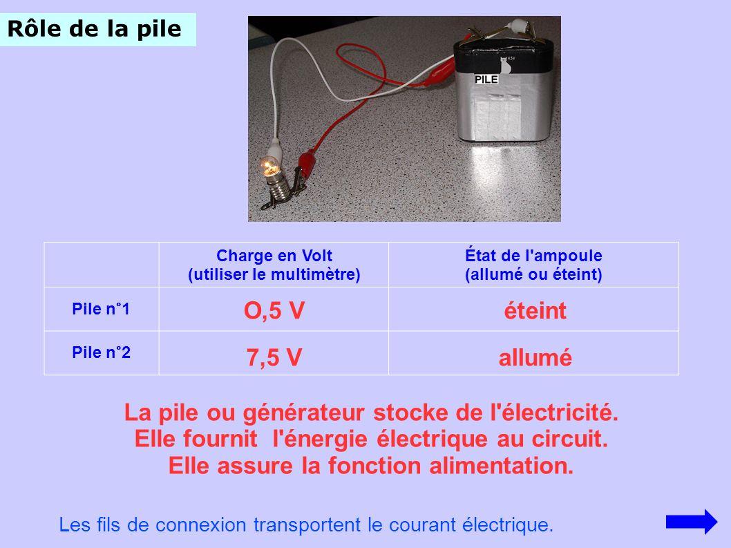 Rôle de la pile Charge en Volt (utiliser le multimètre) État de l'ampoule (allumé ou éteint) Pile n°1 Pile n°2 La pile ou générateur stocke de l'élect