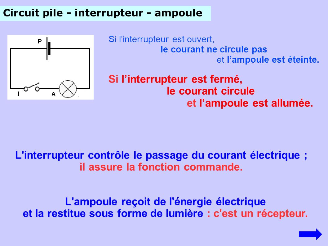 Circuit pile - interrupteur - ampoule L'ampoule reçoit de l'énergie électrique et la restitue sous forme de lumière : c'est un récepteur. Si linterrup