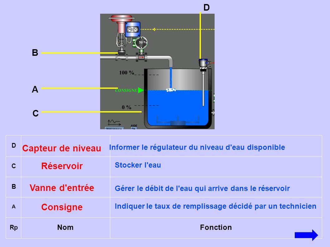 D C B A Rp NomFonction Consigne Indiquer le taux de remplissage décidé par un technicien Vanne d'entrée Gérer le débit de l'eau qui arrive dans le rés