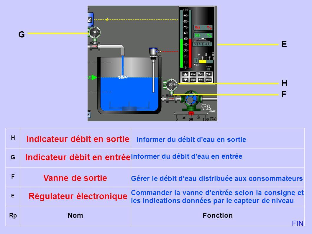 H G F E Rp NomFonction Régulateur électronique Vanne de sortie Indicateur débit en entrée Indicateur débit en sortie Commander la vanne d'entrée selon