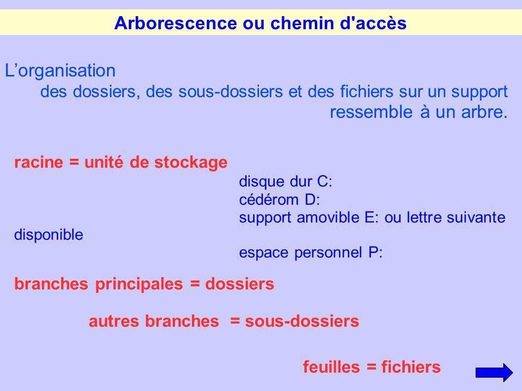 Arborescence ou chemin d'accès Lorganisation des dossiers, des sous-dossiers et des fichiers sur un support ressemble à un arbre. racine = unité de st