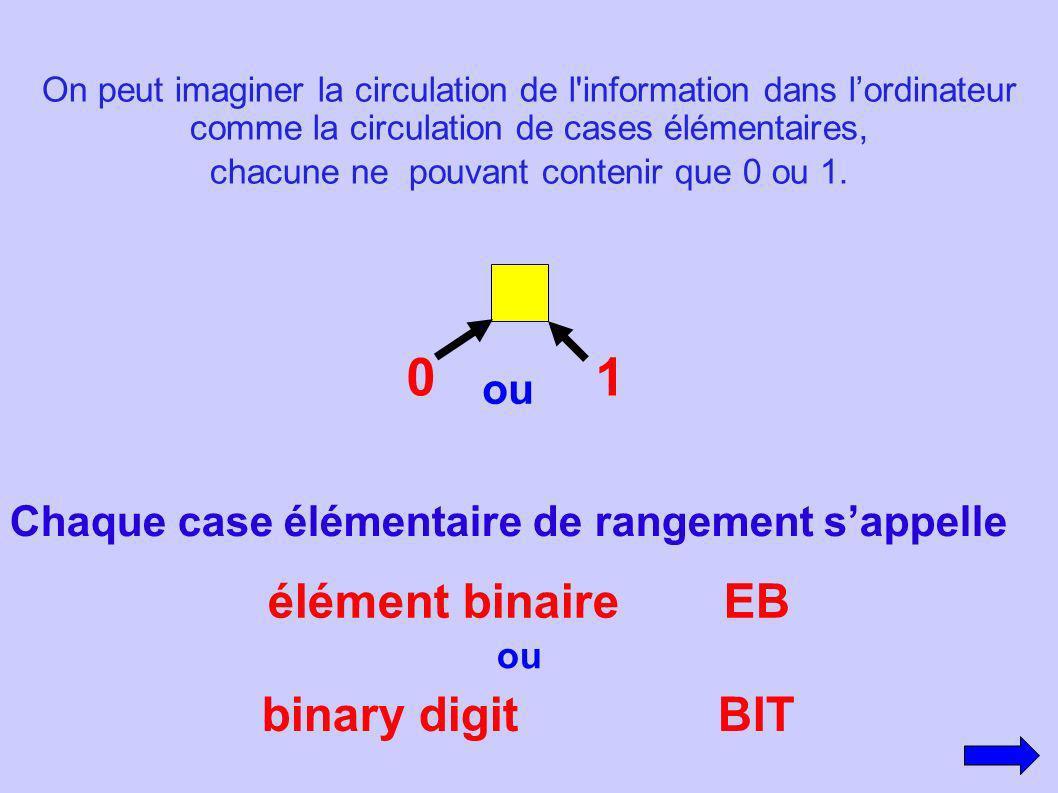 On peut imaginer la circulation de l'information dans lordinateur comme la circulation de cases élémentaires, chacune ne pouvant contenir que 0 ou 1.