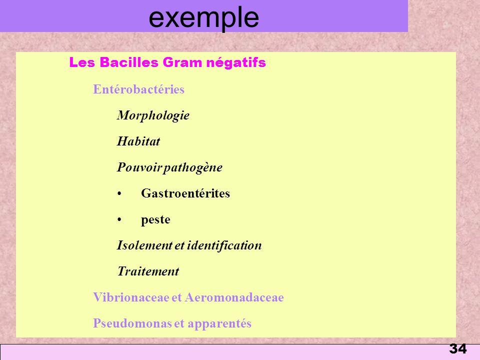 34 exemple Les Bacilles Gram négatifs Entérobactéries Morphologie Habitat Pouvoir pathogène Gastroentérites peste Isolement et identification Traiteme