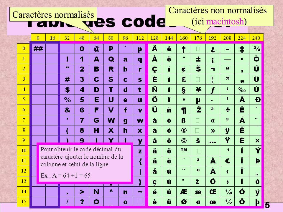 5 Table des codes ANSI Caractères normalisés Caractères non normalisés (ici macintosh) Pour obtenir le code décimal du caractère ajouter le nombre de