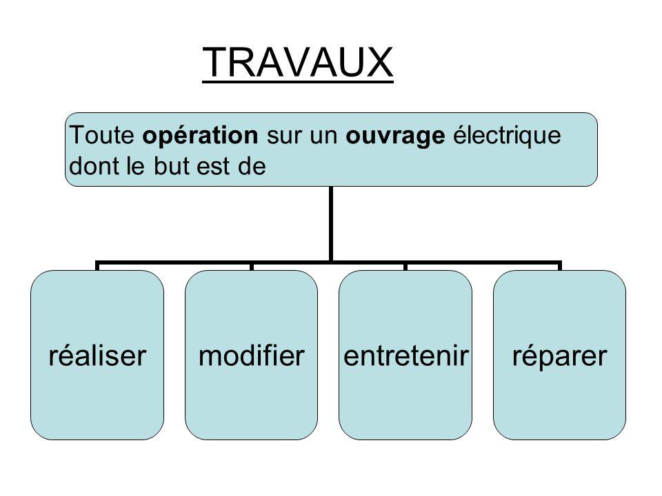 TRAVAUX Toute opération sur un ouvrage électrique dont le but est de réalisermodifierentretenirréparer