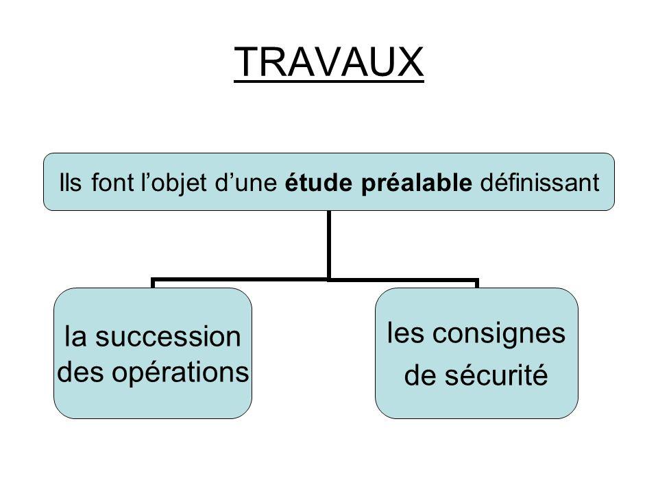 TRAVAUX Ils font lobjet dune étude préalable définissant la succession des opérations les consignes de sécurité