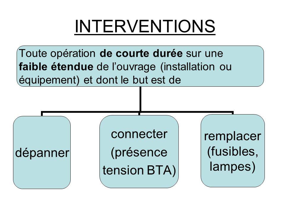 INTERVENTIONS Toute opération de courte durée sur une faible étendue de louvrage (installation ou équipement) et dont le but est de dépanner connecter (présence tension BTA) remplacer (fusibles, lampes)