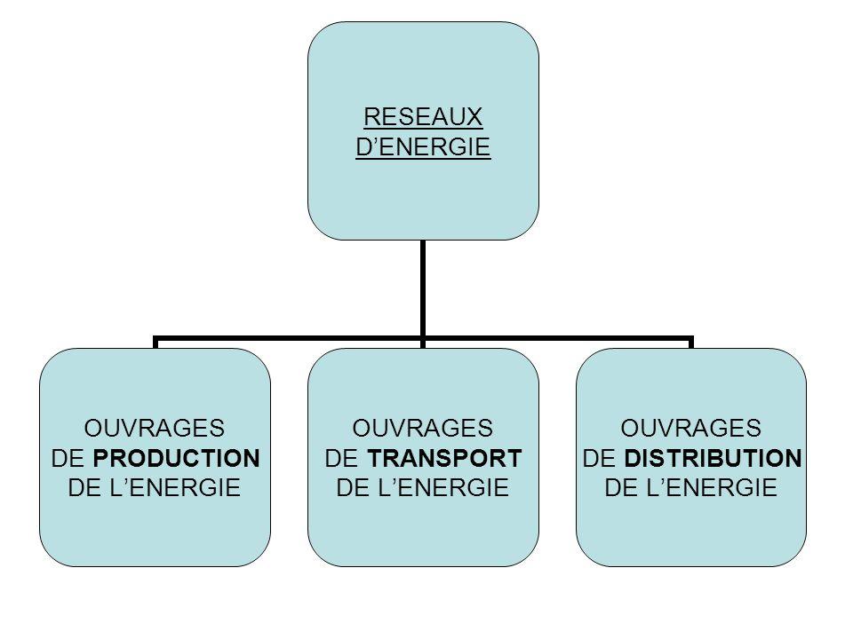 RESEAUX DENERGIE OUVRAGES DE PRODUCTION DE LENERGIE OUVRAGES DE TRANSPORT DE LENERGIE OUVRAGES DE DISTRIBUTION DE LENERGIE