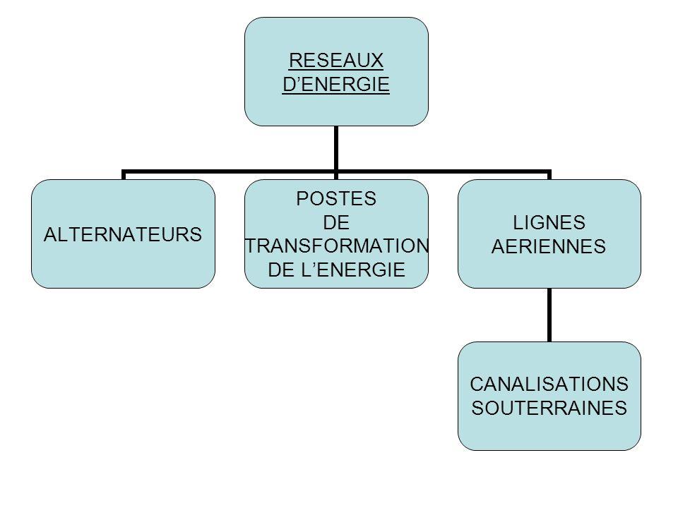 RESEAUX DENERGIE ALTERNATEURS POSTES DE TRANSFORMATION DE LENERGIE LIGNES AERIENNES CANALISATIONS SOUTERRAINES