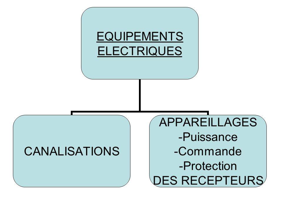 EQUIPEMENTS ELECTRIQUES CANALISATIONS APPAREILLAGES -Puissance -Commande -Protection DES RECEPTEURS