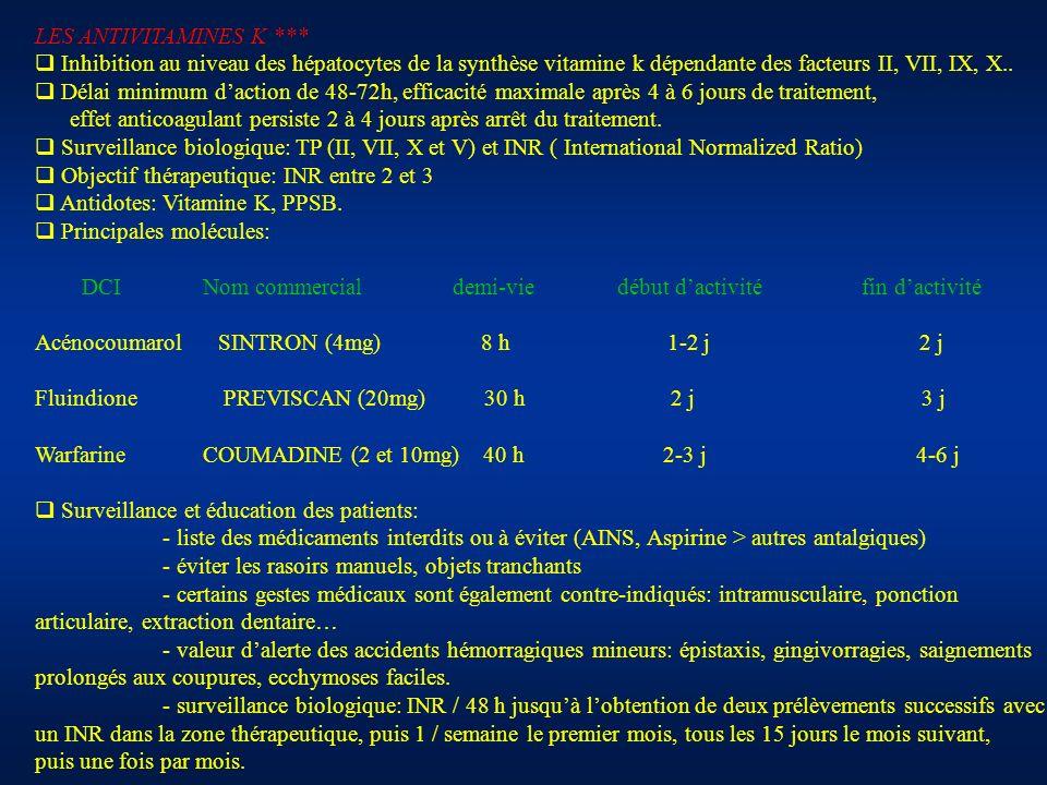 LES ANTIVITAMINES K *** Inhibition au niveau des hépatocytes de la synthèse vitamine k dépendante des facteurs II, VII, IX, X.. Délai minimum daction