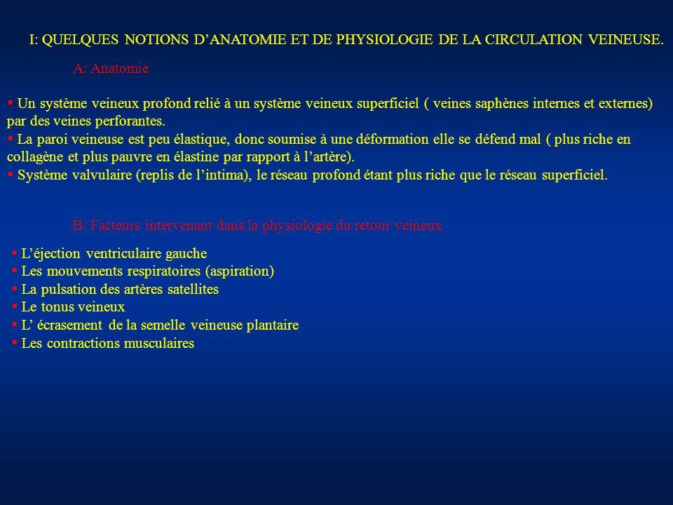 I: QUELQUES NOTIONS DANATOMIE ET DE PHYSIOLOGIE DE LA CIRCULATION VEINEUSE. Un système veineux profond relié à un système veineux superficiel ( veines