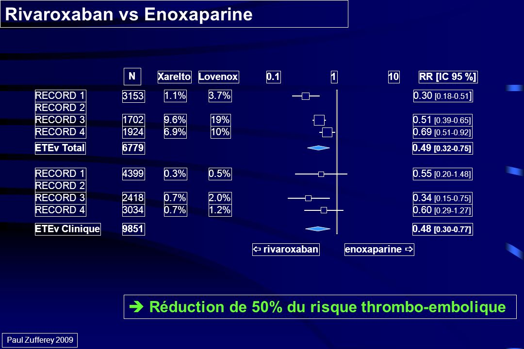 Rivaroxaban vs Enoxaparine Réduction de 50% du risque thrombo-embolique XareltoLovenoxRR [IC 95 %] RECORD 13.7%0.30 [0.18-0.51 ] RECORD 2 RECORD 319%0