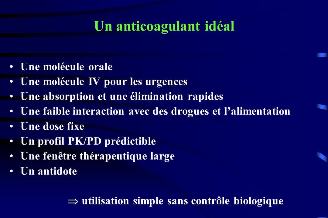 EnoxaparinDabigatran (150 mg/24H) Dabigatran (220 mg/24H) TVP, EP et toutes causes de mortalit é (%) RE-NOVATE (PTH / Enox 40 mg/24H) 6,78,66,0 RE-MODEL (PTG Enox 40 mg/24H) 37,740,536,4 H é morragies majeures (%) RE-NOVATE 1,61,32,0 RE-MODEL 1,3 1,5