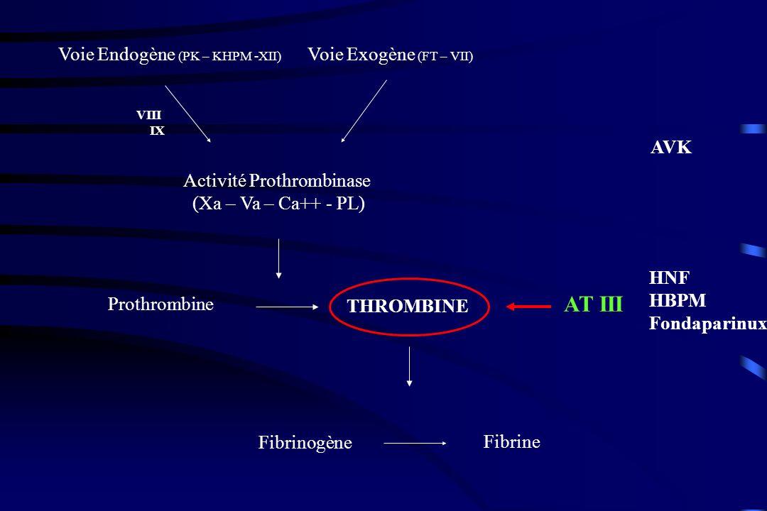 Contre-indication si clairance inférieure à 30 ml/mn Arixtra ninhibe pas le cytochrome P450 Pas dinteraction avec AINS, AVK, AAS, Digoxine Aucune modification du TP, de lINR, du TCA Activité anti-Xa peut être mesurée.