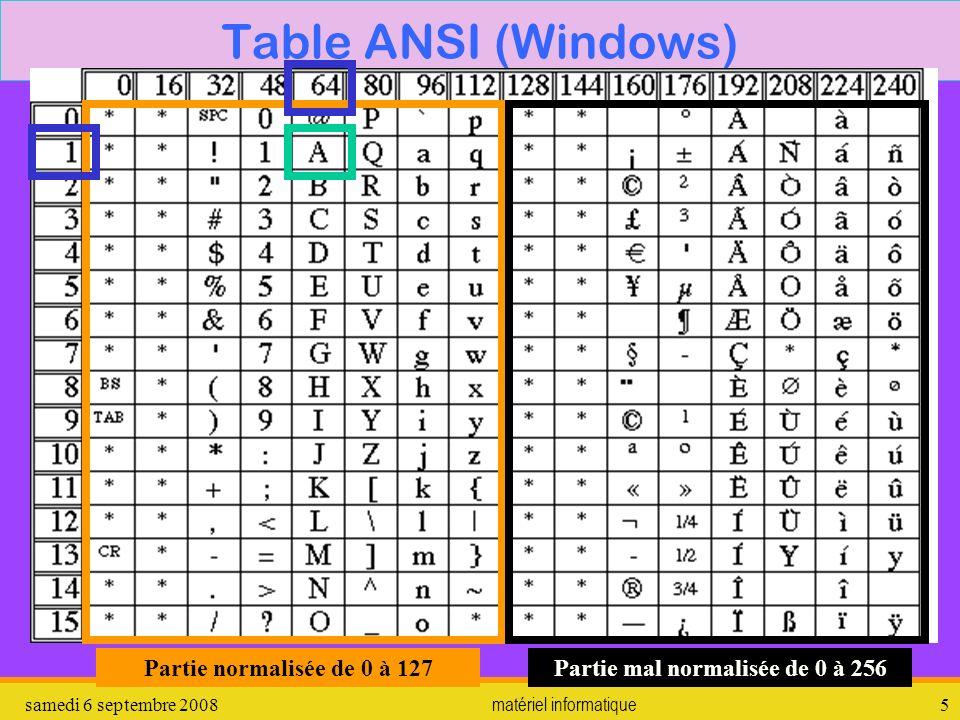 samedi 6 septembre 2008matériel informatique6 Unicode… Pour coder tous les caractères des langues du monde il faut augmenter le nombre de bits utilisés (16 à 32) Ils sont généralement représentés dans le code hexadécimal (0123456789ABCDEF) où F=15, FF=255, chaque nombre codant un mot de 4 bits.