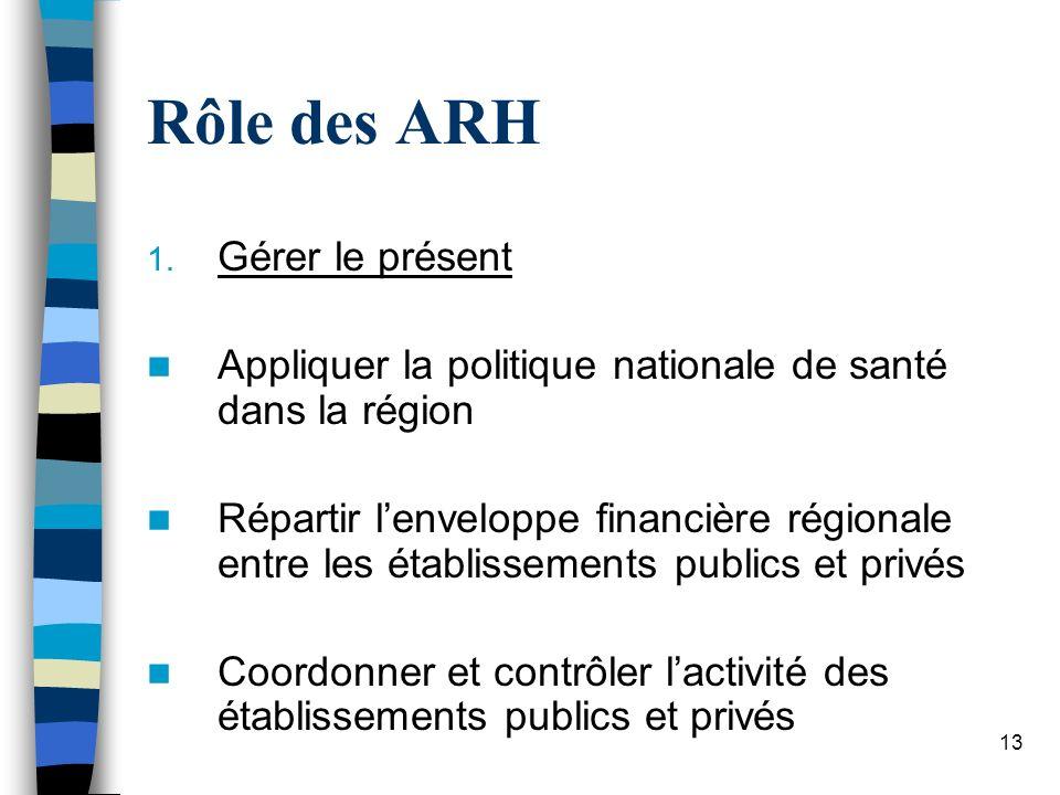 13 Rôle des ARH 1. Gérer le présent Appliquer la politique nationale de santé dans la région Répartir lenveloppe financière régionale entre les établi
