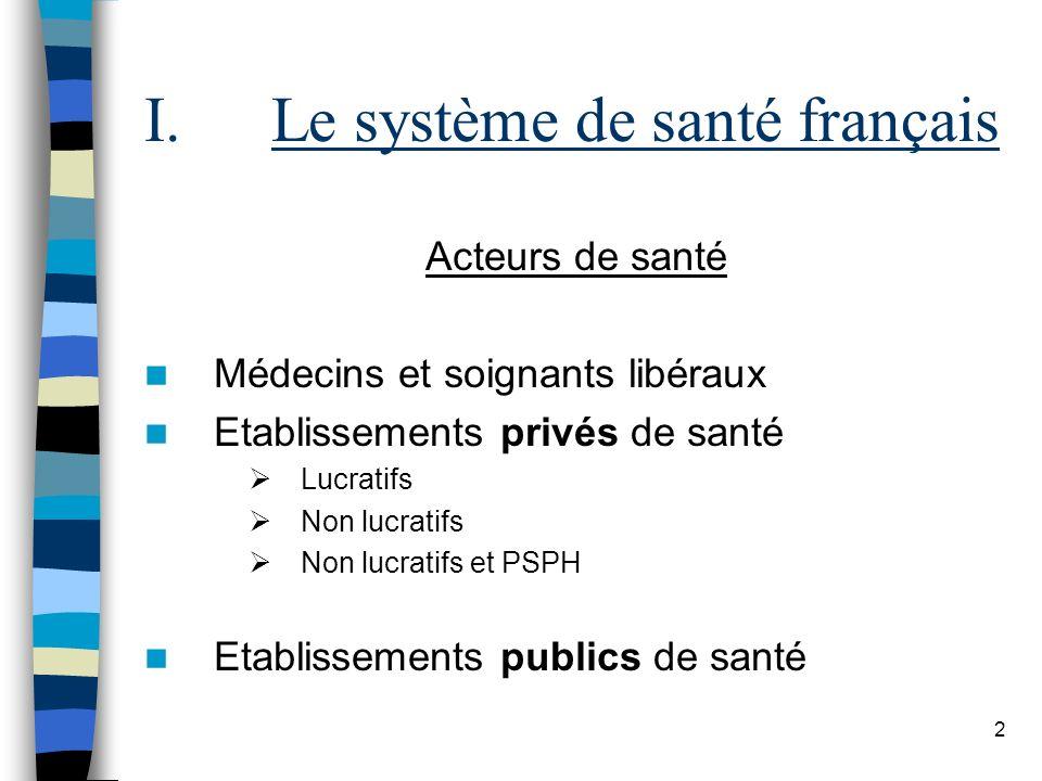 2 I.Le système de santé français Acteurs de santé Médecins et soignants libéraux Etablissements privés de santé Lucratifs Non lucratifs Non lucratifs
