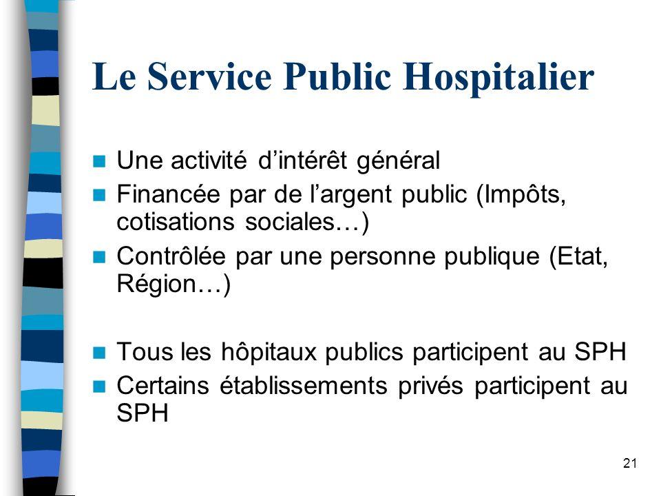 21 Le Service Public Hospitalier Une activité dintérêt général Financée par de largent public (Impôts, cotisations sociales…) Contrôlée par une person
