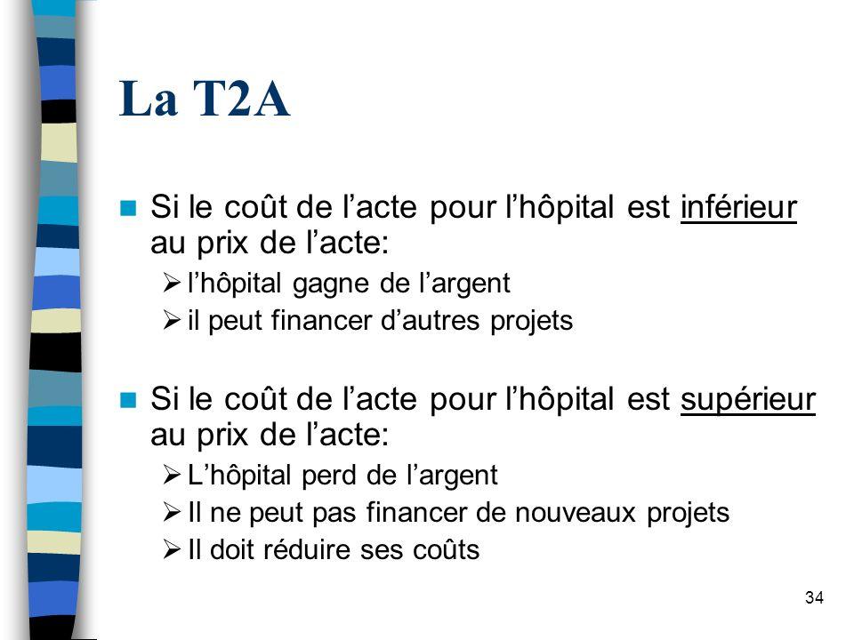 34 La T2A Si le coût de lacte pour lhôpital est inférieur au prix de lacte: lhôpital gagne de largent il peut financer dautres projets Si le coût de l