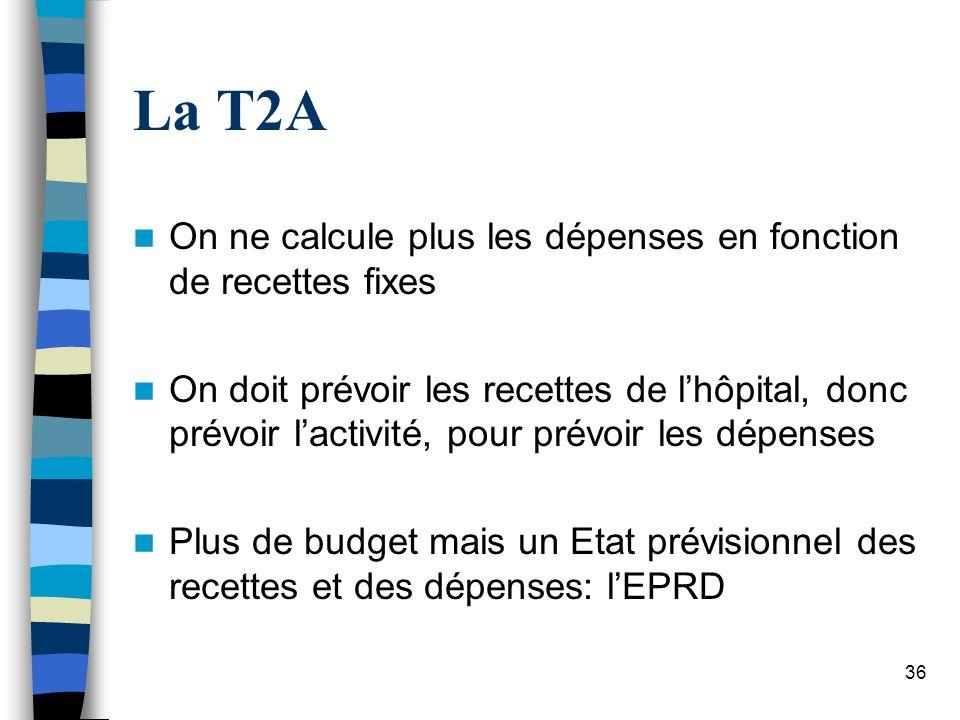 36 La T2A On ne calcule plus les dépenses en fonction de recettes fixes On doit prévoir les recettes de lhôpital, donc prévoir lactivité, pour prévoir