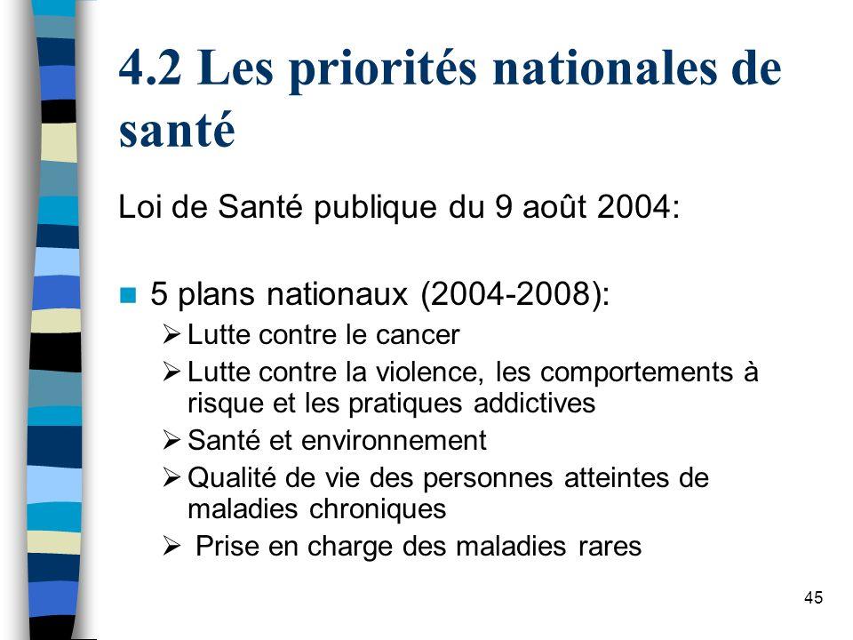 45 4.2 Les priorités nationales de santé Loi de Santé publique du 9 août 2004: 5 plans nationaux (2004-2008): Lutte contre le cancer Lutte contre la v