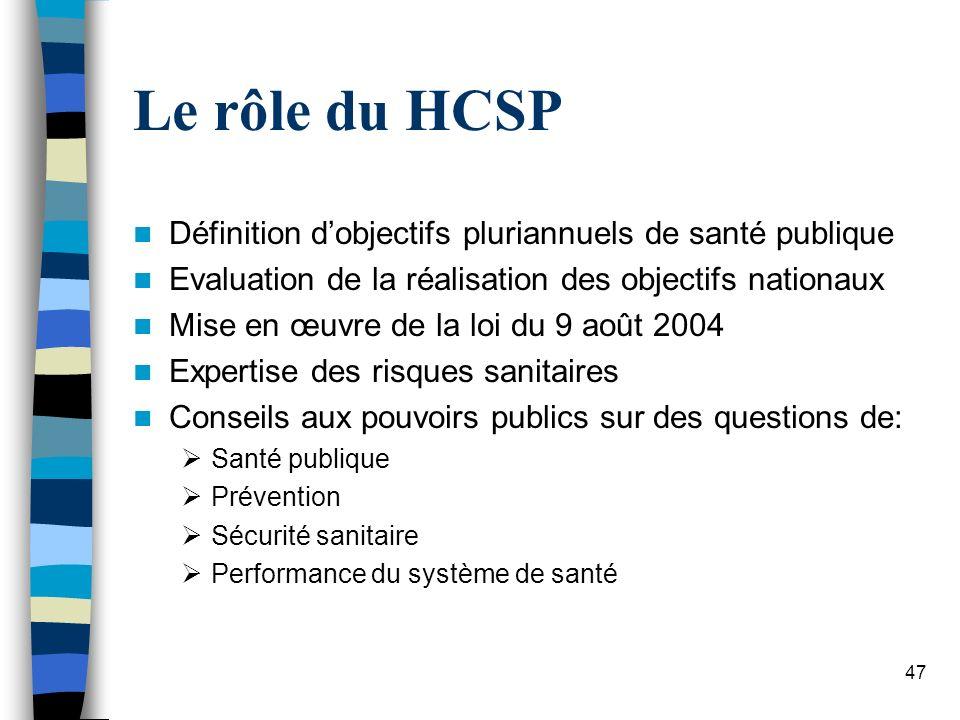 47 Le rôle du HCSP Définition dobjectifs pluriannuels de santé publique Evaluation de la réalisation des objectifs nationaux Mise en œuvre de la loi d