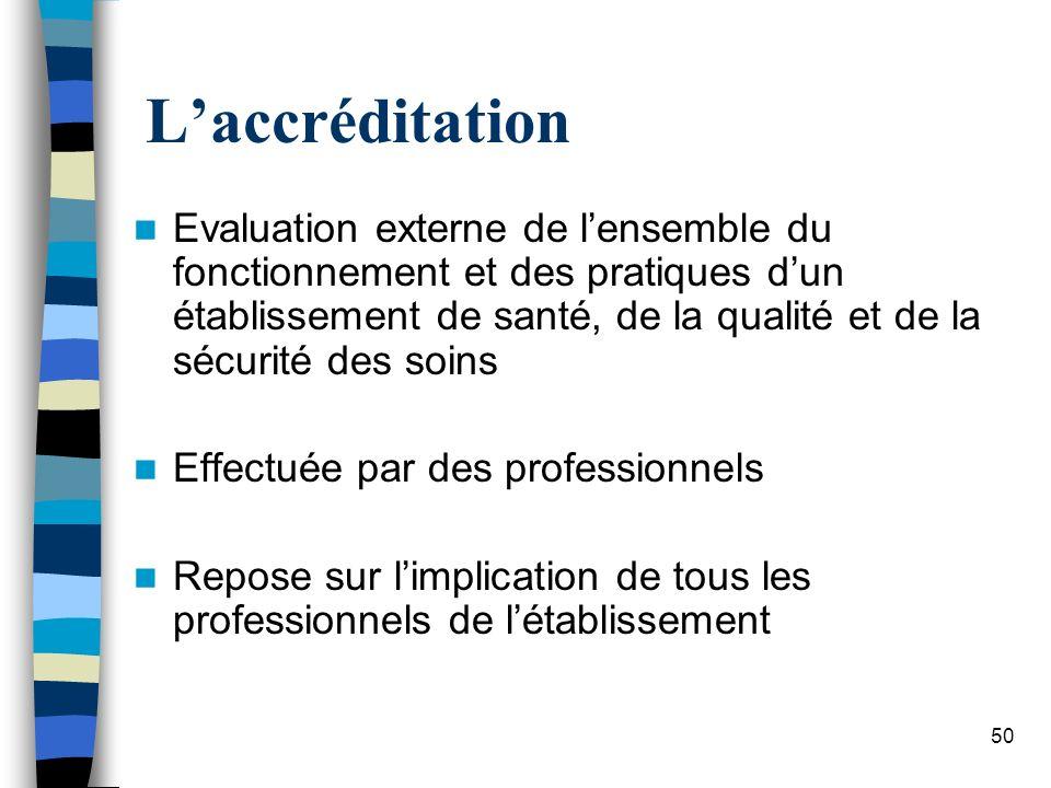 50 Laccréditation Evaluation externe de lensemble du fonctionnement et des pratiques dun établissement de santé, de la qualité et de la sécurité des s