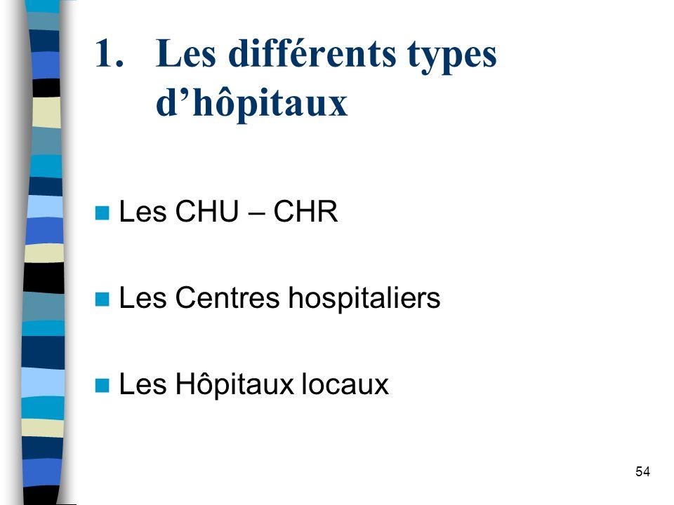 54 1.Les différents types dhôpitaux Les CHU – CHR Les Centres hospitaliers Les Hôpitaux locaux