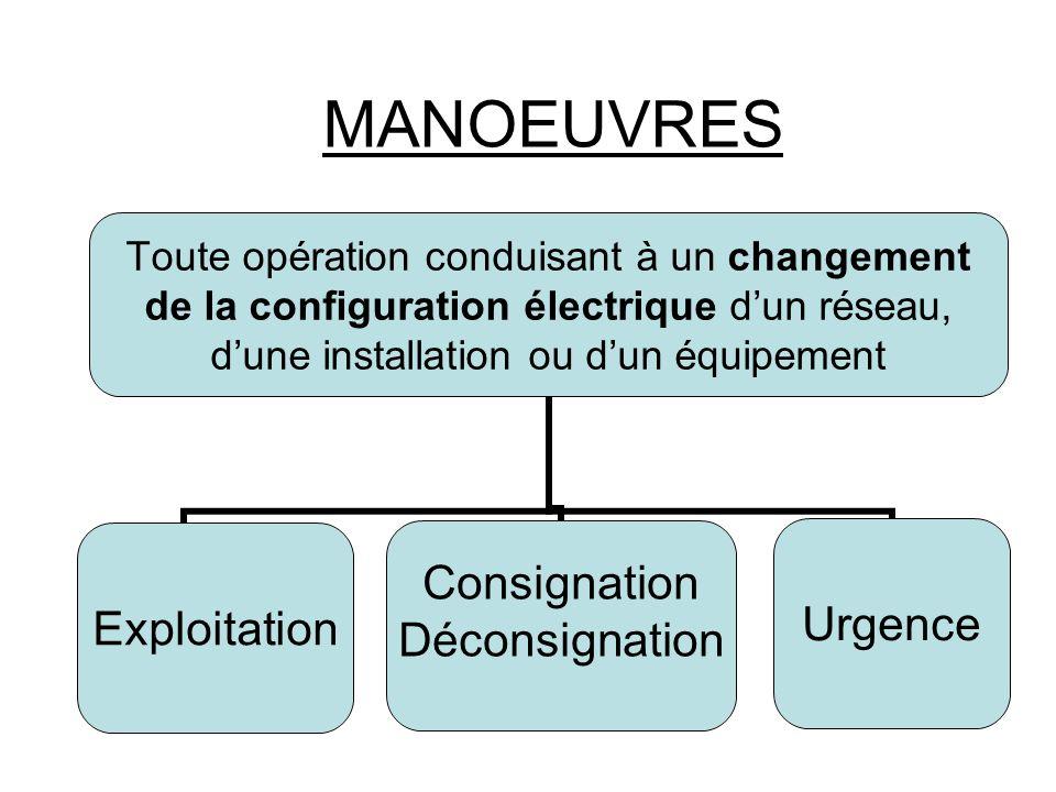 Toute opération conduisant à un changement de la configuration électrique dun réseau, dune installation ou dun équipement Exploitation Consignation DéconsignationUrgence MANOEUVRES