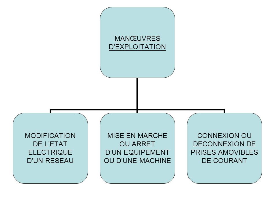 MANŒUVRES DEXPLOITATION MODIFICATION DE LETAT ELECTRIQUE DUN RESEAU MISE EN MARCHE OU ARRET DUN EQUIPEMENT OU DUNE MACHINE CONNEXION OU DECONNEXION DE PRISES AMOVIBLES DE COURANT
