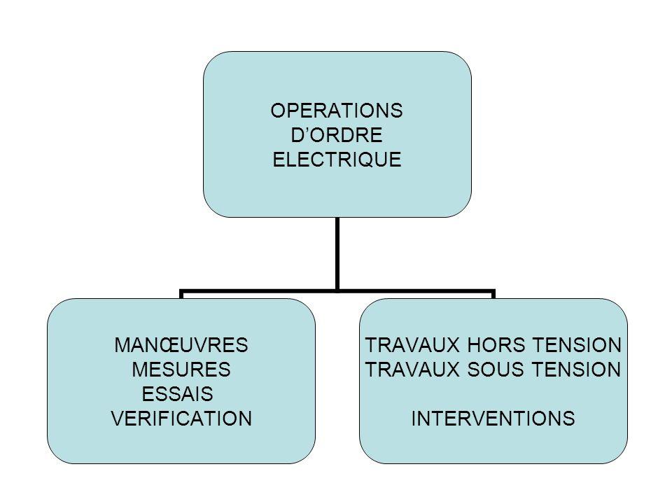 OPERATIONS DORDRE ELECTRIQUE MANŒUVRES MESURES ESSAIS VERIFICATION TRAVAUX HORS TENSION TRAVAUX SOUS TENSION INTERVENTIONS