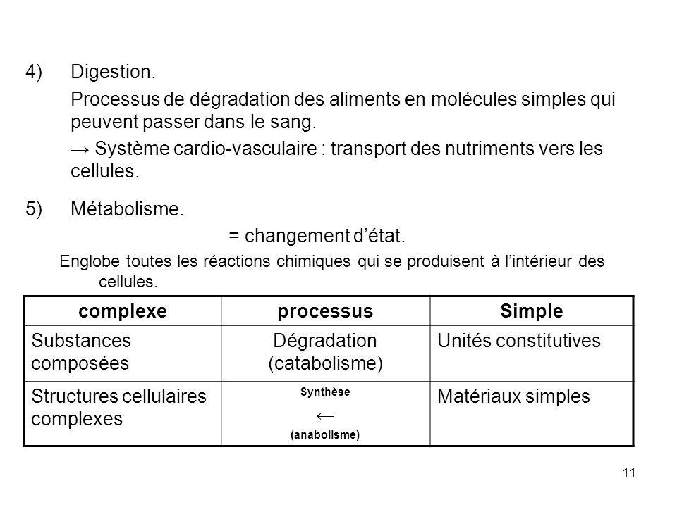 11 complexeprocessusSimple Substances composées Dégradation (catabolisme) Unités constitutives Structures cellulaires complexes Synthèse (anabolisme) Matériaux simples 4)Digestion.