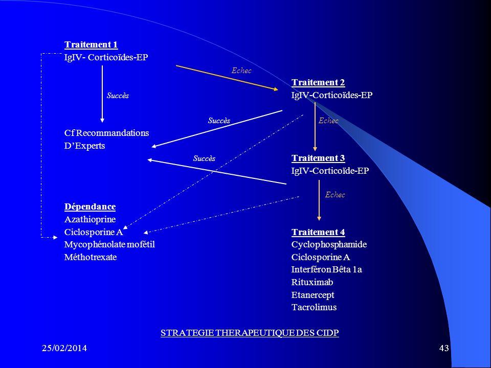 25/02/201442 RECOMMANDATIONS DES EXPERTS Corticothérapie : – 12 semaines à bonne dose avant de conclure à une inefficacité. – En cas de succès diminue