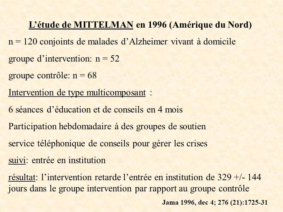Létude de MITTELMAN en 1996 (Amérique du Nord) n = 120 conjoints de malades dAlzheimer vivant à domicile groupe dintervention: n = 52 groupe contrôle: