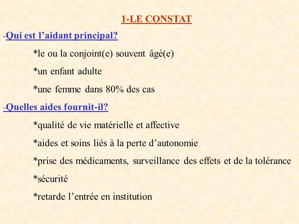 1-LE CONSTAT - Qui est laidant principal? *le ou la conjoint(e) souvent âgé(e) *un enfant adulte *une femme dans 80% des cas - Quelles aides fournit-i