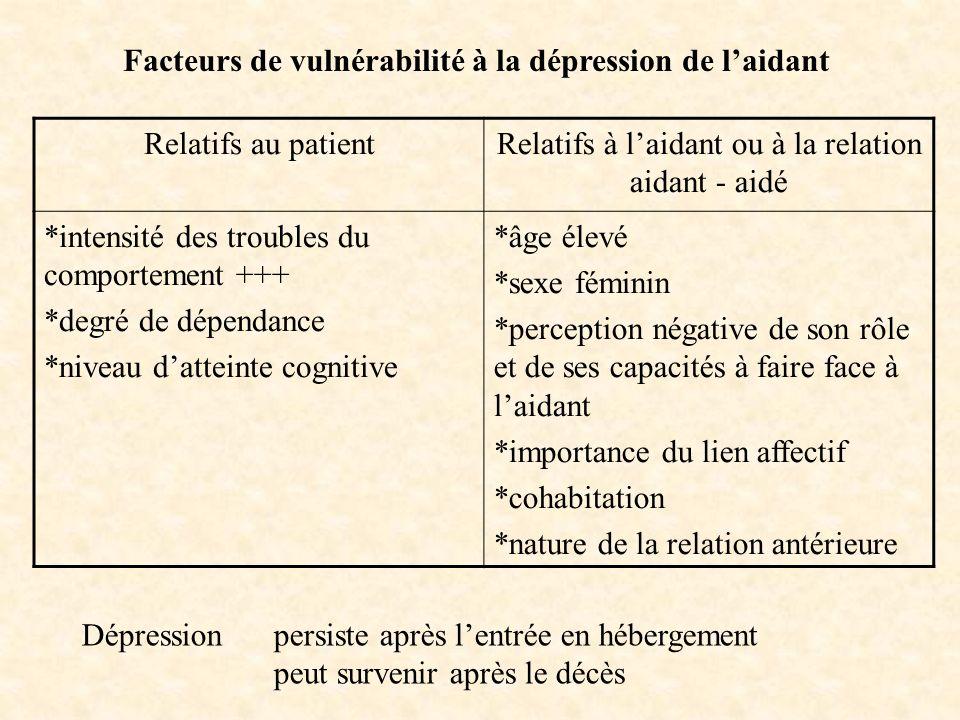Relatifs au patientRelatifs à laidant ou à la relation aidant - aidé *intensité des troubles du comportement +++ *degré de dépendance *niveau datteint
