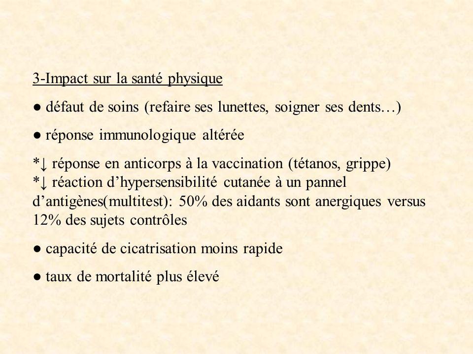 3-Impact sur la santé physique défaut de soins (refaire ses lunettes, soigner ses dents…) réponse immunologique altérée * réponse en anticorps à la va