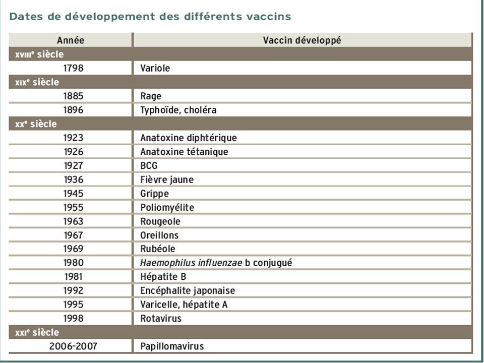 Principaux vaccins et voies dadministration Principales vaccinations contre : –Tétanos : Le vaccin tétanique est produit en traitant une préparation de toxine par le formaldéhyde, qui la transforme en anatoxine (immunogène, mais sans toxicité).